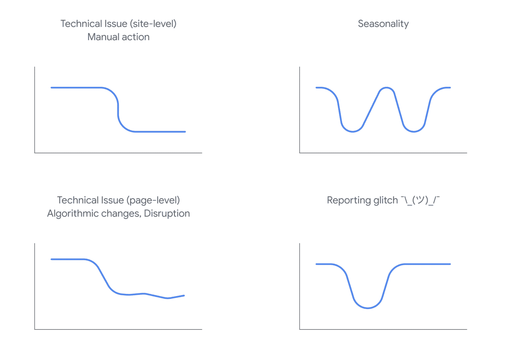 Google's illustrations of different types of drops in organic search traffic